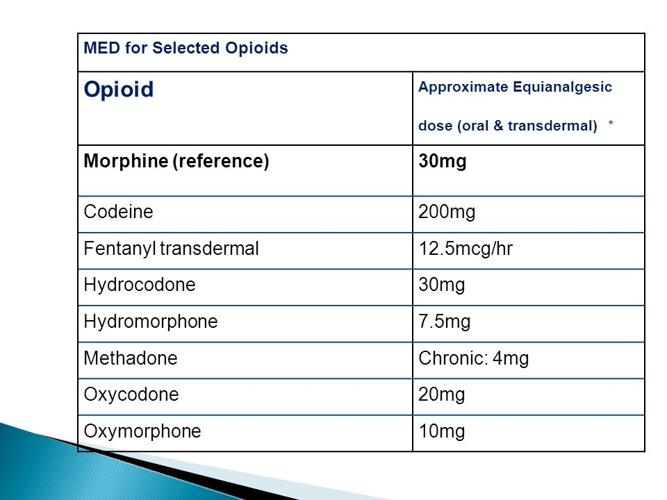 MED for Selected Opioids Opioid Approximate Equianalgesic dose (oral & transdermal) * Morphine (reference)30mg Codeine200mg Fentanyl transdermal12.5mcg/hr Hydrocodone30mg Hydromorphone7.5mg MethadoneChronic: 4mg Oxycodone20mg Oxymorphone10mg