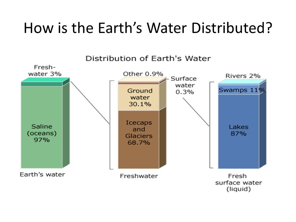 How is the Earth's Water Distributed?