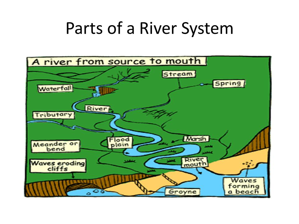 Parts of a River System