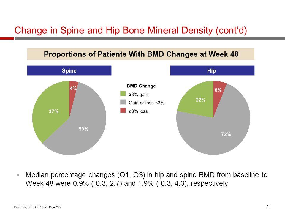 15 Change in Spine and Hip Bone Mineral Density (cont'd) Pozniak, et al. CROI, 2015, #795  Median percentage changes (Q1, Q3) in hip and spine BMD fr