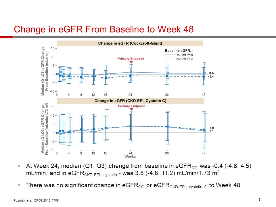 9 Change in eGFR From Baseline to Week 48 Pozniak, et al. CROI, 2015, #795  At Week 24, median (Q1, Q3) change from baseline in eGFR CG was -0.4 (-4.