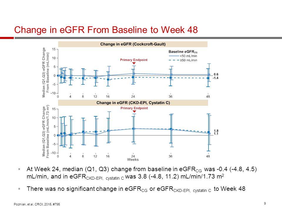 10 Actual GFR by Iohexol Clearance (n=32) Pozniak, et al.