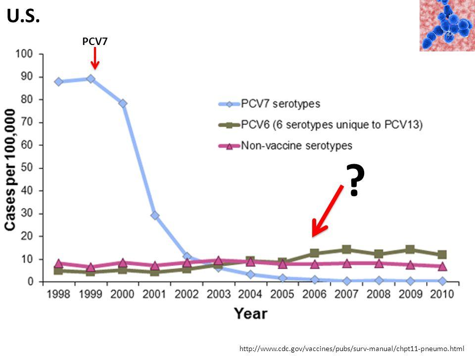 http://www.cdc.gov/vaccines/pubs/surv-manual/chpt11-pneumo.html U.S. PCV7 ?
