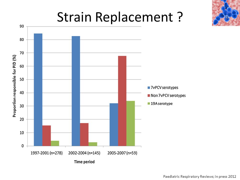 Strain Replacement Paediatric Respiratory Reviews; in press 2012