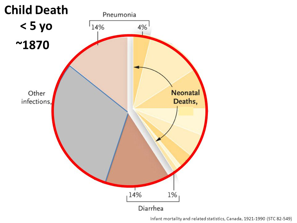 Infant mortality and related statistics, Canada, 1921-1990 (STC 82-549) Child Death < 5 yo ~1870