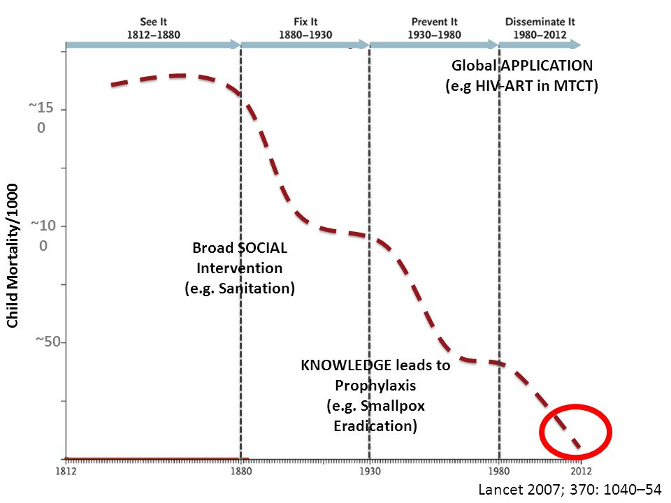 Child Mortality/1000 ~50 ~10 0 ~15 0 Lancet 2007; 370: 1040–54 Broad SOCIAL Intervention (e.g.