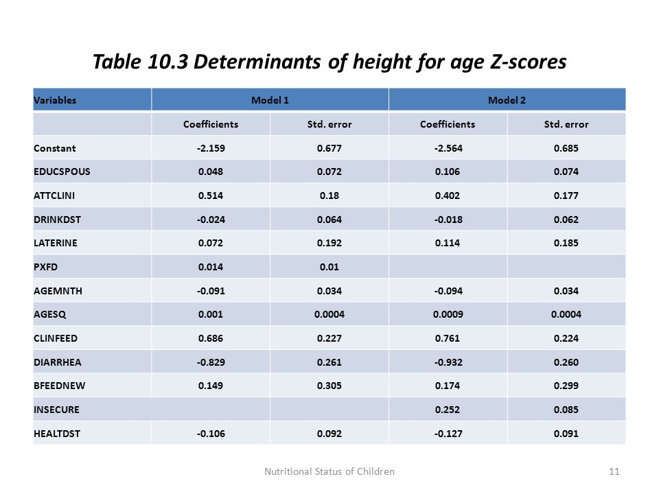 Table 10.3 Determinants of height for age Z-scores VariablesModel 1Model 2 CoefficientsStd.