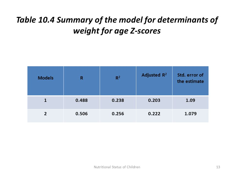 Table 10.4 Summary of the model for determinants of weight for age Z-scores ModelsRR2R2 Adjusted R 2 Std.