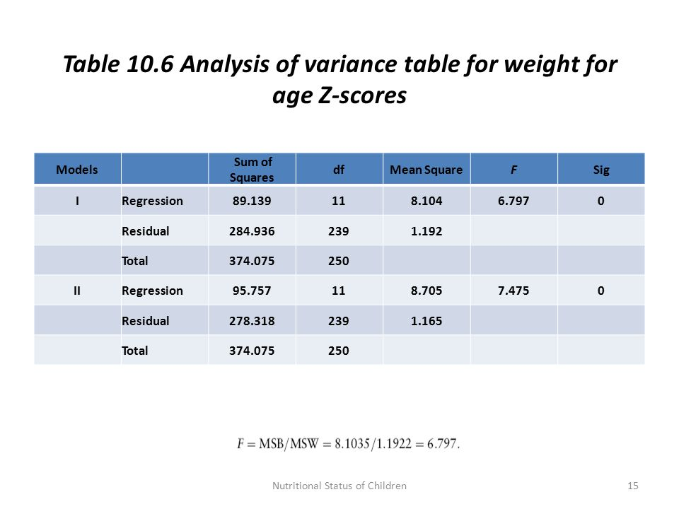 Table 10.6 Analysis of variance table for weight for age Z-scores Models Sum of Squares dfMean SquareFSig IRegression89.139118.1046.7970 Residual284.9362391.192 Total374.075250 IIRegression95.757118.7057.4750 Residual278.3182391.165 Total374.075250 15Nutritional Status of Children