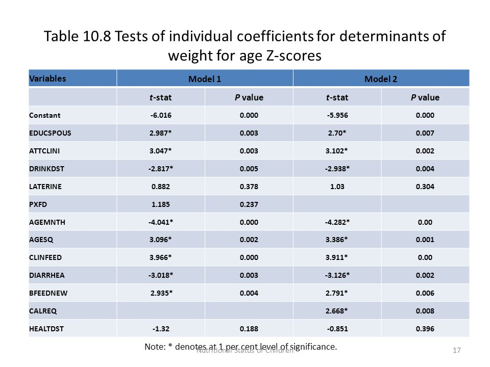 Table 10.8 Tests of individual coefficients for determinants of weight for age Z-scores VariablesModel 1Model 2 t-statP valuet-statP value Constant-6.0160.000-5.9560.000 EDUCSPOUS2.987*0.0032.70*0.007 ATTCLINI3.047*0.0033.102*0.002 DRINKDST-2.817*0.005-2.938*0.004 LATERINE0.8820.3781.030.304 PXFD1.1850.237 AGEMNTH-4.041*0.000-4.282*0.00 AGESQ3.096*0.0023.386*0.001 CLINFEED3.966*0.0003.911*0.00 DIARRHEA-3.018*0.003-3.126*0.002 BFEEDNEW 2.935*0.0042.791*0.006 CALREQ2.668*0.008 HEALTDST-1.320.188-0.8510.396 Note: * denotes at 1 per cent level of significance.
