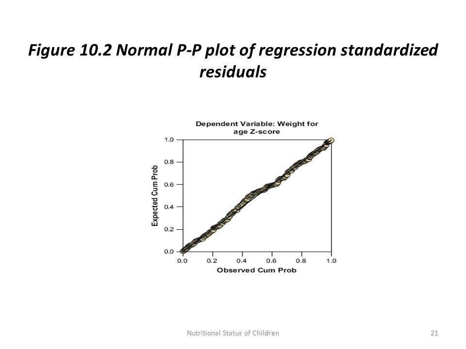 Figure 10.2 Normal P-P plot of regression standardized residuals 21Nutritional Status of Children