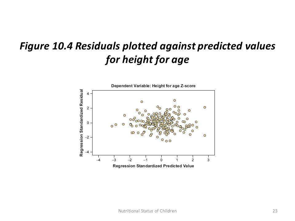 Figure 10.4 Residuals plotted against predicted values for height for age 23Nutritional Status of Children