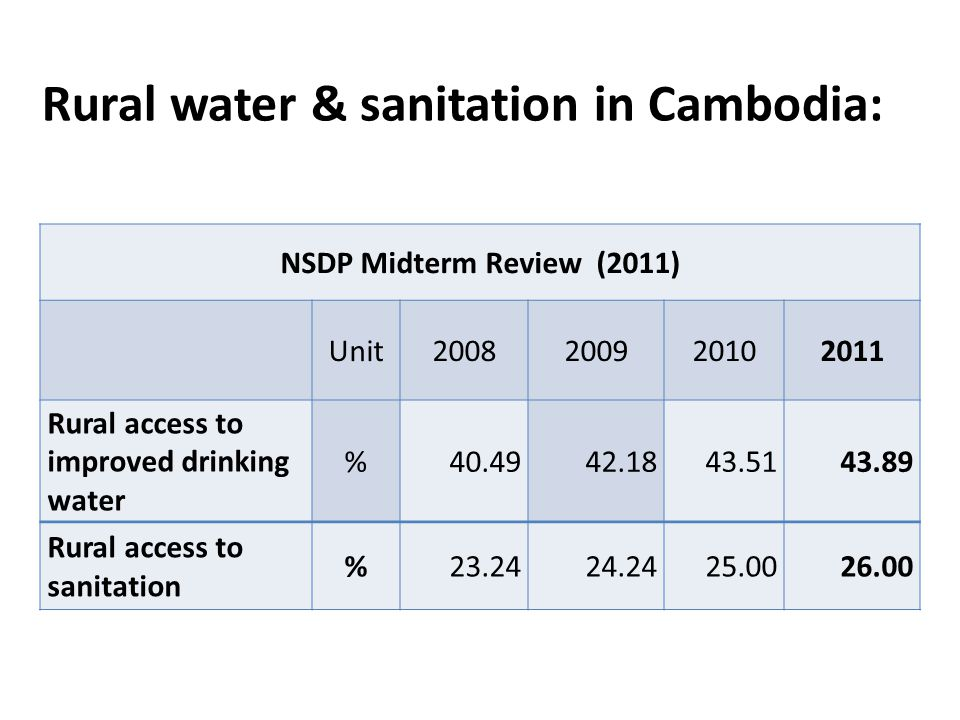 Rural water & sanitation in Cambodia: NSDP Midterm Review (2011) Unit2008200920102011 Rural access to improved drinking water %40.4942.1843.5143.89 Rural access to sanitation %23.2424.2425.0026.00