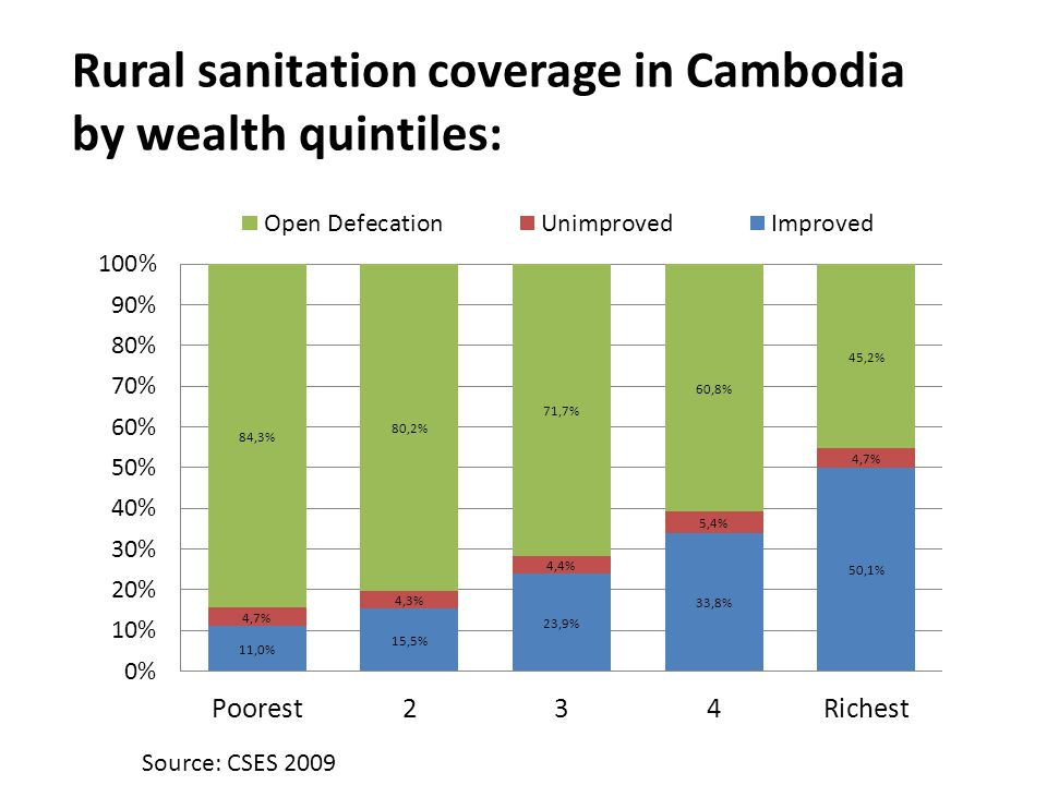 Rural sanitation coverage in Cambodia by wealth quintiles: Source: CSES 2009