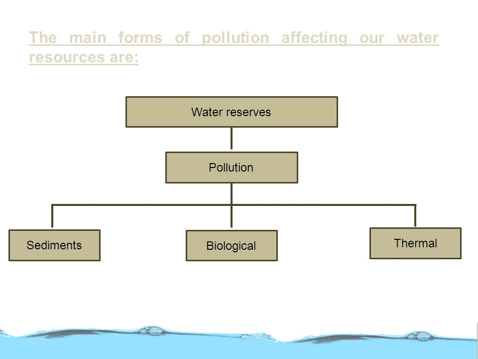 The main forms of pollution affecting our water resources are: Water reserves Pollution Sediments Biological Thermal