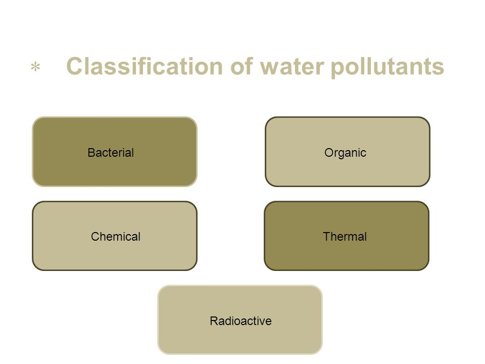 Classification of water pollutants Bacterial Organic Chemical Thermal Radioactive