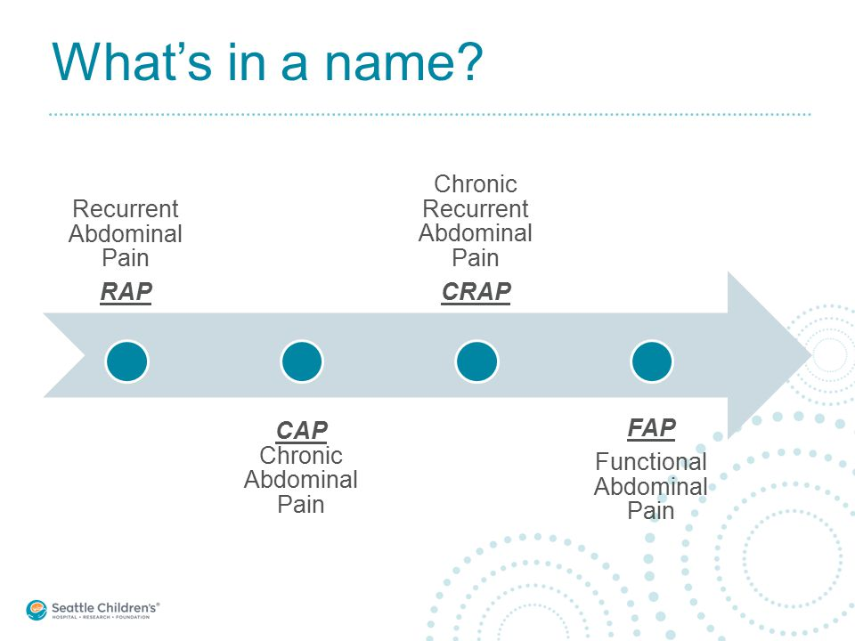 What's in a name? Recurrent Abdominal Pain RAP CAP Chronic Abdominal Pain Chronic Recurrent Abdominal Pain CRAP FAP Functional Abdominal Pain