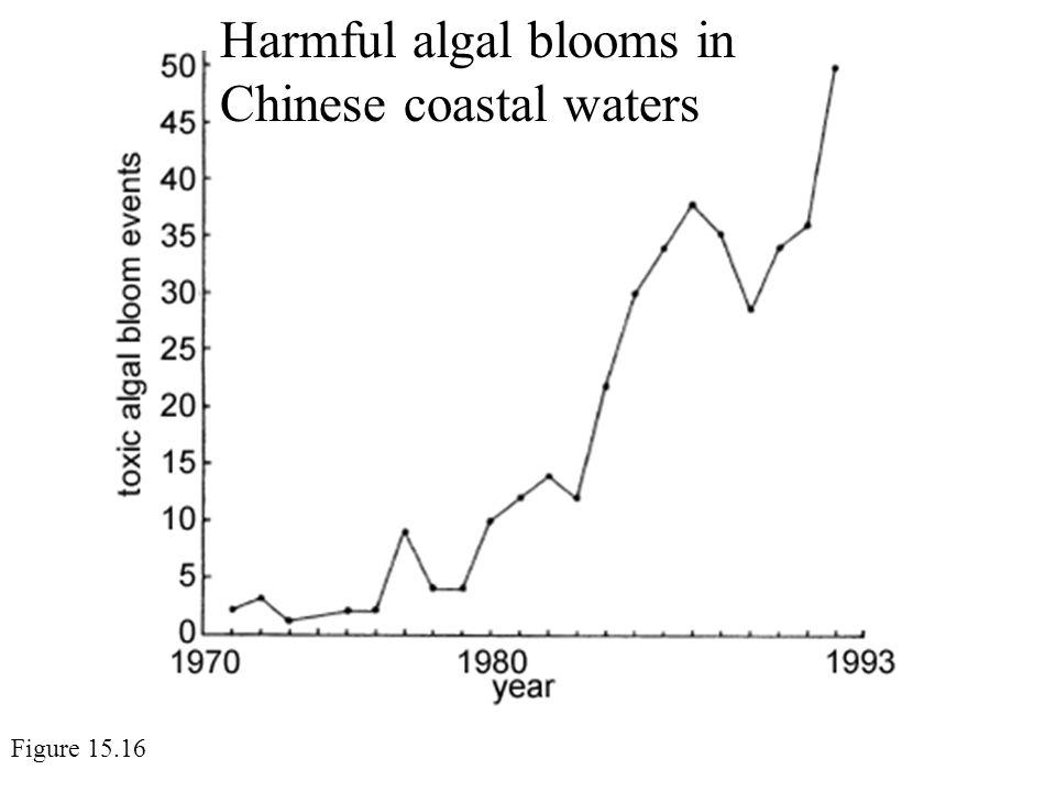 Harmful algal blooms in Chinese coastal waters Figure 15.16