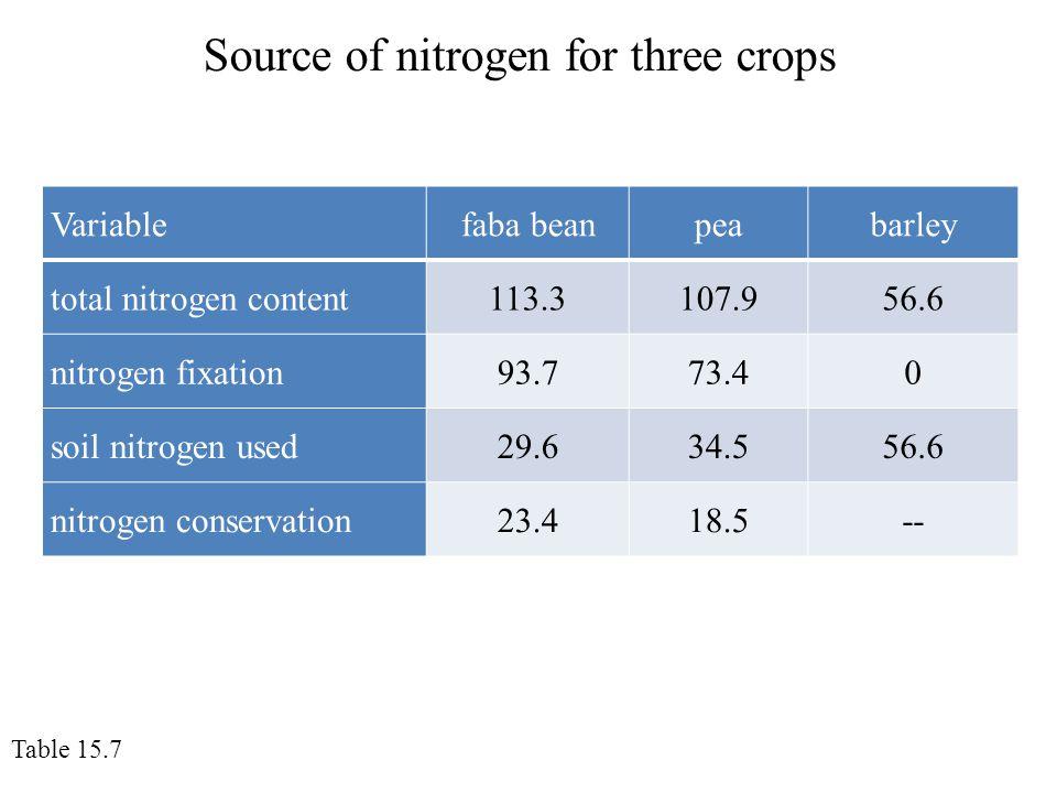 Source of nitrogen for three crops Table 15.7 Variablefaba beanpeabarley total nitrogen content113.3107.956.6 nitrogen fixation93.773.40 soil nitrogen