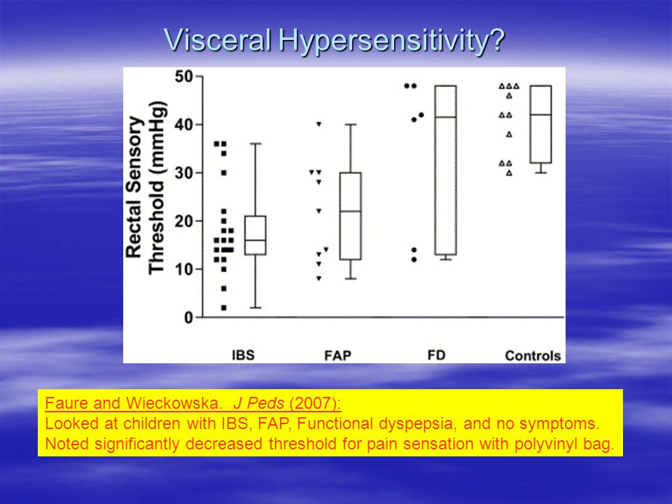 Visceral Hypersensitivity. Faure and Wieckowska.