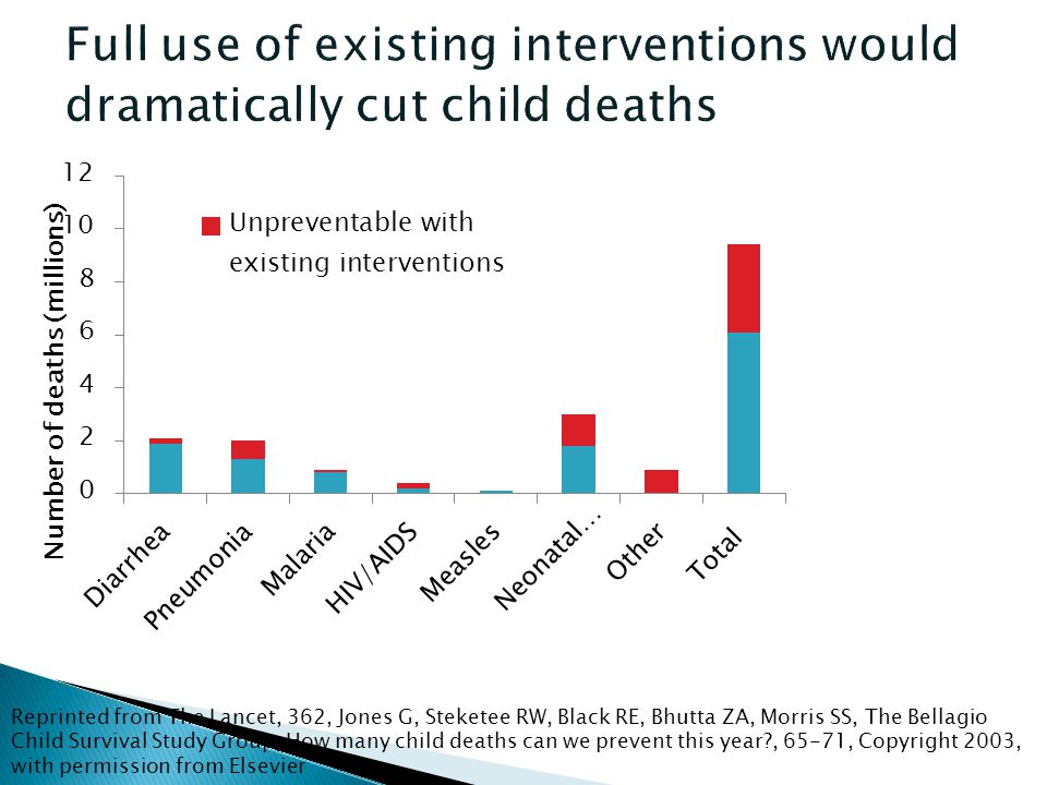Reprinted from The Lancet, 362, Jones G, Steketee RW, Black RE, Bhutta ZA, Morris SS, The Bellagio Child Survival Study Group, How many child deaths can we prevent this year?, 65-71, Copyright 2003, with permission from Elsevier