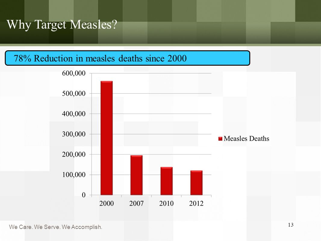 We Care. We Serve. We Accomplish. Why Target Measles 13 78% Reduction in measles deaths since 2000