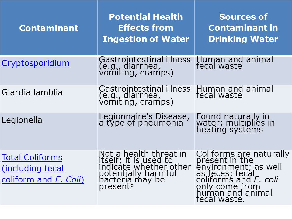 Contaminant Potential Health Effects from Ingestion of Water Sources of Contaminant in Drinking Water Cryptosporidium Gastrointestinal illness (e.g.,