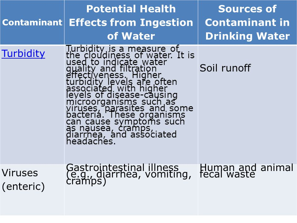 Contaminant Potential Health Effects from Ingestion of Water Sources of Contaminant in Drinking Water Turbidity Turbidity is a measure of the cloudine