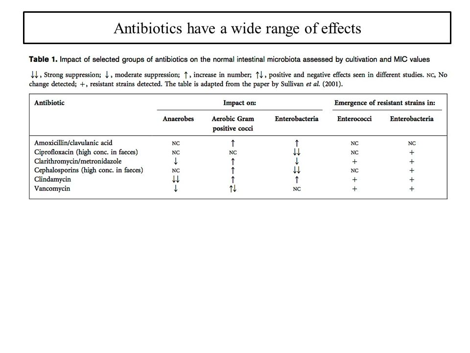 Since there is considerable subject-to-subject variability in the composition of the gut microbiota among humans, the investigation of the impacts of antibiotics is currently best assessed on an individual basis.