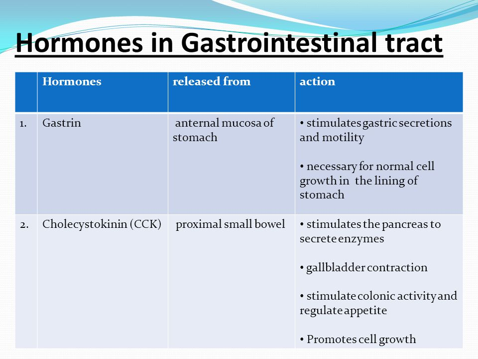 Hormones in Gastrointestinal tract Hormonesreleased fromaction 1.Gastrin anternal mucosa of stomach stimulates gastric secretions and motility necessary for normal cell growth in the lining of stomach 2.Cholecystokinin (CCK) proximal small bowel stimulates the pancreas to secrete enzymes gallbladder contraction stimulate colonic activity and regulate appetite Promotes cell growth