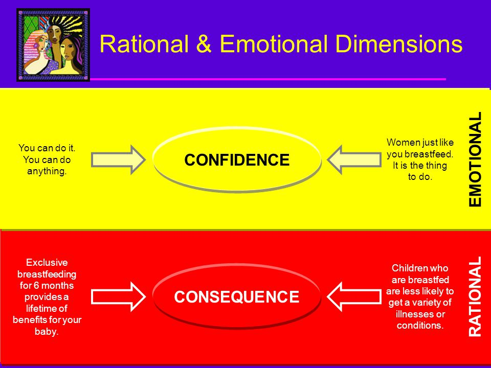 6 Rational & Emotional Dimensions RATIONAL EMOTIONAL CONFIDENCE CONSEQUENCE You can do it.