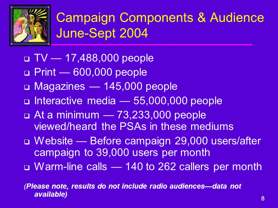 8 Campaign Components & Audience June-Sept 2004  TV — 17,488,000 people  Print — 600,000 people  Magazines — 145,000 people  Interactive media — 55,000,000 people  At a minimum — 73,233,000 people viewed/heard the PSAs in these mediums  Website — Before campaign 29,000 users/after campaign to 39,000 users per month  Warm-line calls — 140 to 262 callers per month (Please note, results do not include radio audiences—data not available)