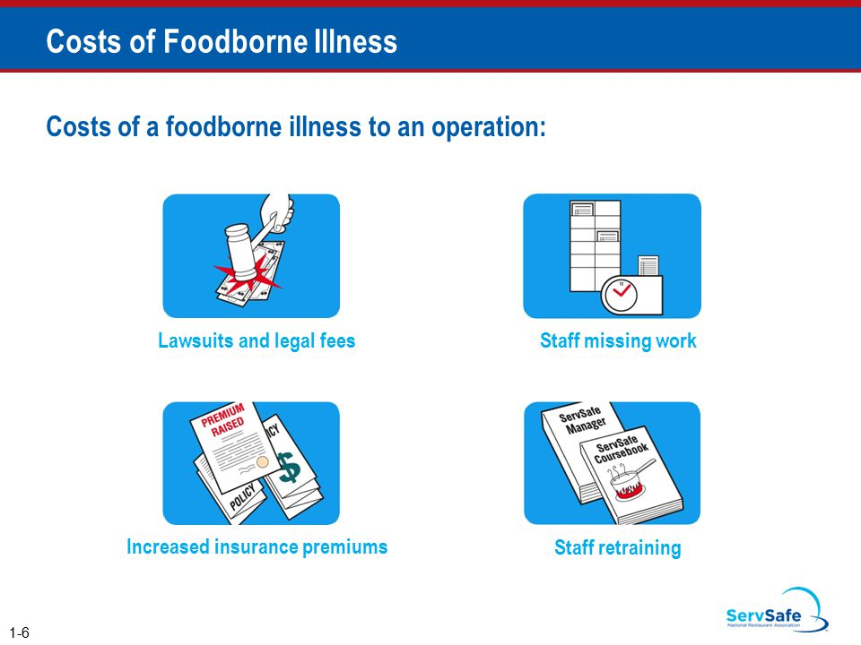Costs of Foodborne Illness 1-6 Costs of a foodborne illness to an operation: Lawsuits and legal fees Staff missing work Increased insurance premiums Staff retraining
