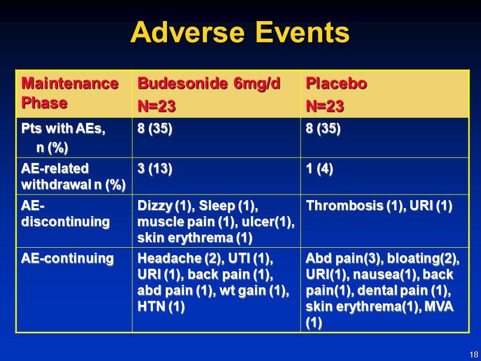 18 Adverse Events Maintenance Phase Budesonide 6mg/d N=23PlaceboN=23 Pts with AEs, n (%) n (%) 8 (35) AE-related withdrawal n (%) 3 (13) 1 (4) AE- discontinuing Dizzy (1), Sleep (1), muscle pain (1), ulcer(1), skin erythrema (1) Thrombosis (1), URI (1) AE-continuing Headache (2), UTI (1), URI (1), back pain (1), abd pain (1), wt gain (1), HTN (1) Abd pain(3), bloating(2), URI(1), nausea(1), back pain(1), dental pain (1), skin erythrema(1), MVA (1)