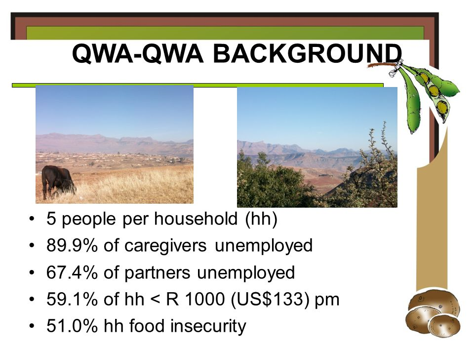 QWA-QWA BACKGROUND 5 people per household (hh)‏ 89.9% of caregivers unemployed 67.4% of partners unemployed 59.1% of hh < R 1000 (US$133) pm 51.0% hh food insecurity