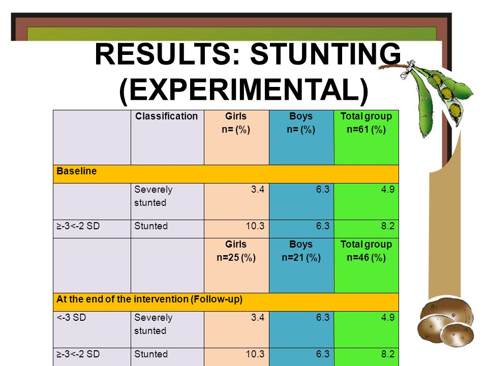 RESULTS: STUNTING (CONTROL)‏ ClassificationGirls n=27 (%)‏ Boys n=22 (%)‏ Total group n=49 (%)‏ Baseline <-3 SDSeverely stunted 05.92.3 ≥-3<-2 SDStunted11.517.614.0 Girls n=25 (%)‏ Boys n=21 (%)‏ Total group n=46 (%)‏ At the end of the intervention (Follow-up)‏ <-3 SDSeverely stunted 05.92.3 ≥-3<-2 SDStunted11.517.614.0