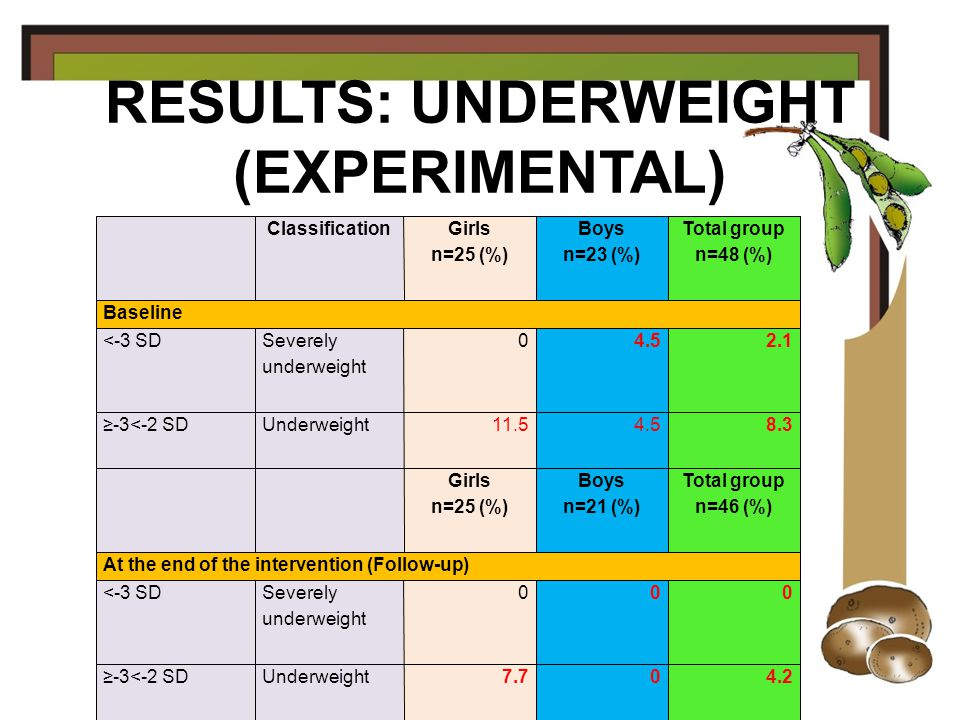 RESULTS: UNDERWEIGHT (CONTROL)‏ ClassificationGirls n=25 (%)‏ Boys n=23 (%)‏ Total group n=48 (%)‏ Baseline <-3 SDSeverely underweight 3.702.0 ≥-3<-2 SDUnderweight 3.74.54.1 Girls n=25 (%)‏ Boys n=21 (%)‏ Total group n=46 (%)‏ At the end of the intervention (Follow-up)‏ <-3 SDSeverely underweight 3.702.0 ≥-3<-2 SDUnderweight 3.74.54.1