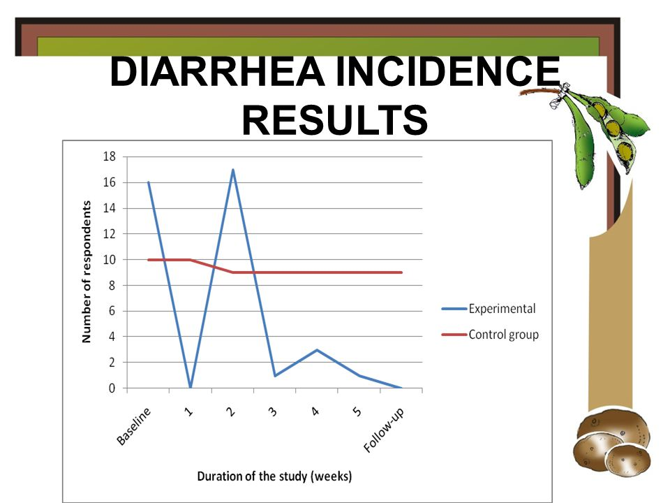 DIARRHEA RESULTS: NR OF STOOLS PER DAY