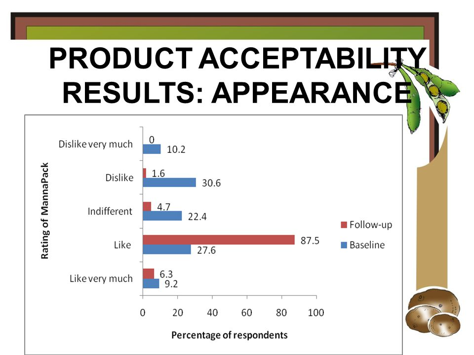 PRODUCT ACCEPTABILITY RESULTS: TEXTURE