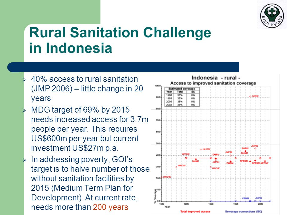 Rural Sanitation Challenge in Indonesia  40% access to rural sanitation (JMP 2006) – little change in 20 years  MDG target of 69% by 2015 needs increased access for 3.7m people per year.