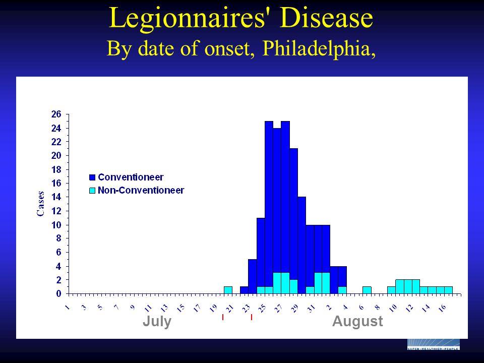 Legionnaires Disease By date of onset, Philadelphia, JulyAugust
