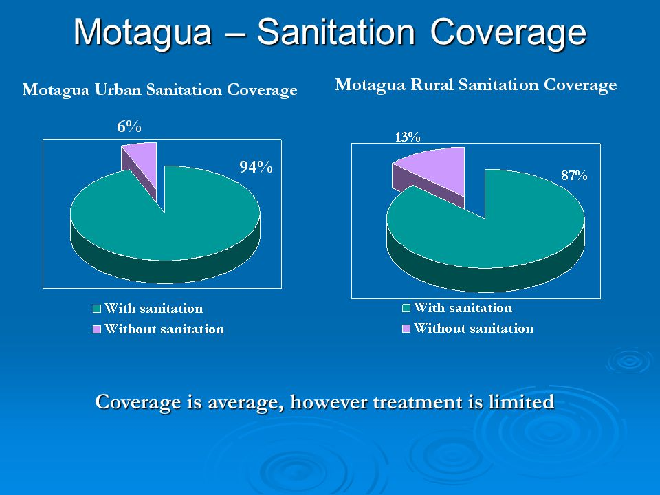 Motagua – Sanitation Coverage Coverage is average, however treatment is limited