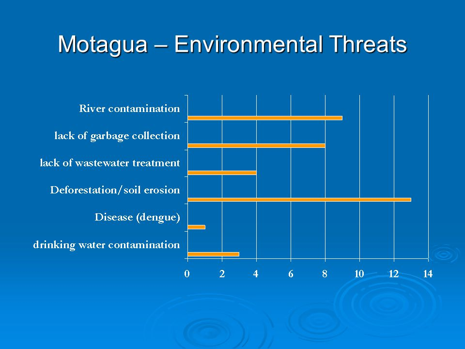 Motagua – Environmental Threats