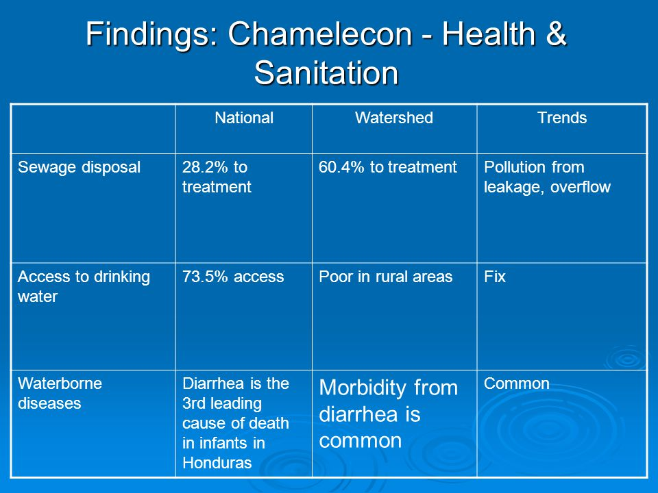 Findings: Chamelecon - Health & Sanitation NationalWatershedTrends Sewage disposal28.2% to treatment 60.4% to treatmentPollution from leakage, overflow Access to drinking water 73.5% accessPoor in rural areasFix Waterborne diseases Diarrhea is the 3rd leading cause of death in infants in Honduras Morbidity from diarrhea is common Common