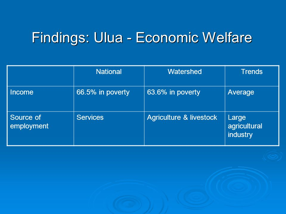 Findings: Ulua - Economic Welfare NationalWatershedTrends Income66.5% in poverty63.6% in povertyAverage Source of employment ServicesAgriculture & livestockLarge agricultural industry