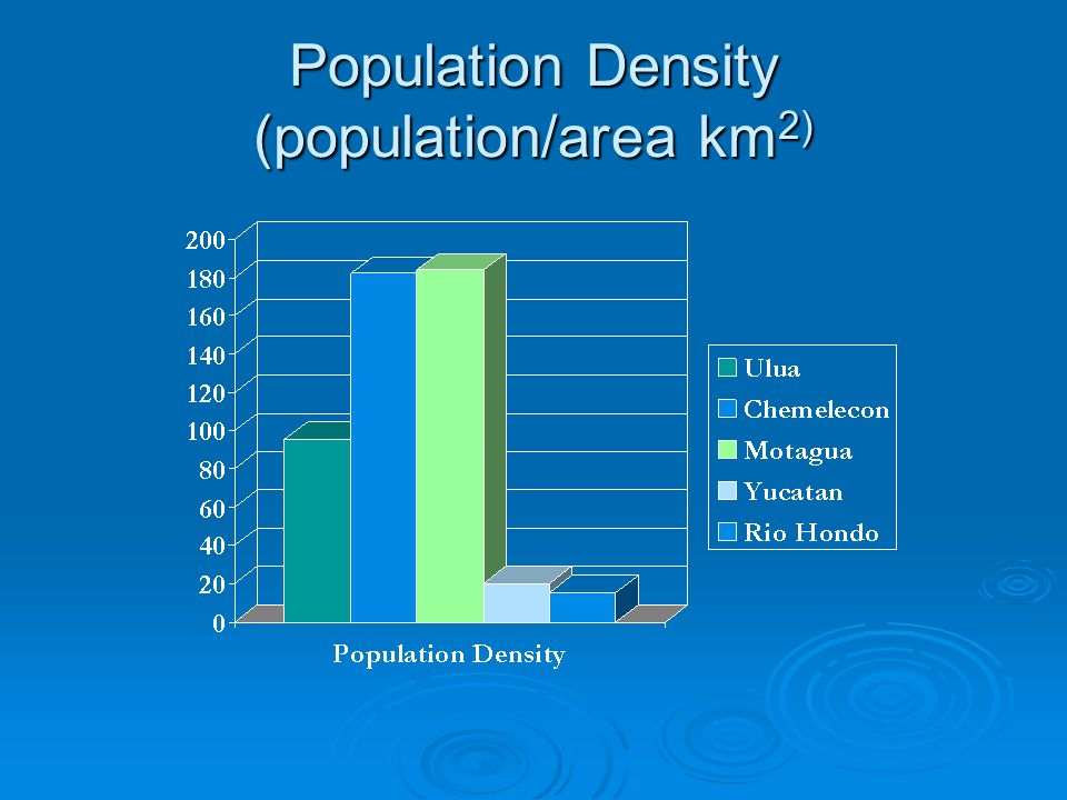 Population Density (population/area km 2)