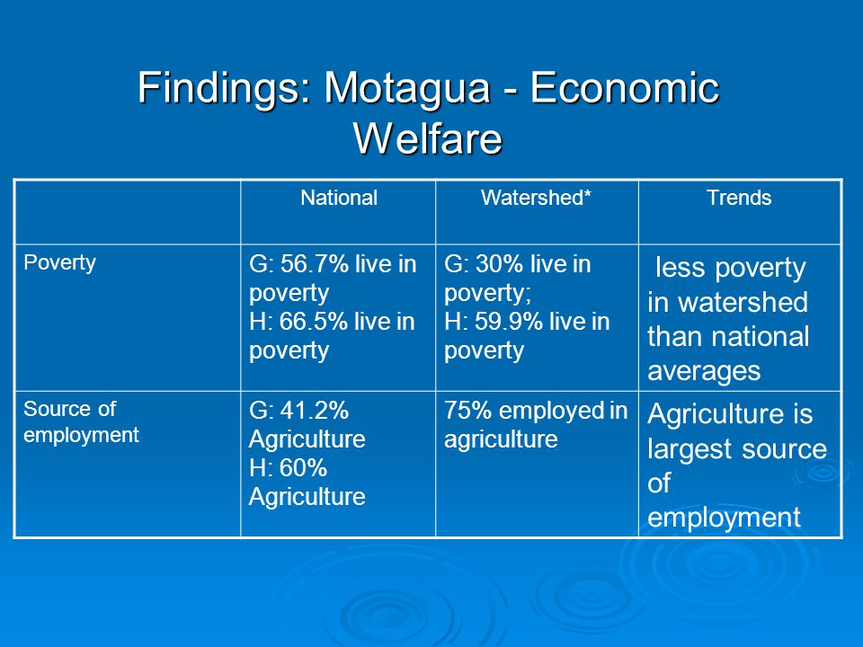 Findings: Motagua - Economic Welfare NationalWatershed*Trends Poverty G: 56.7% live in poverty H: 66.5% live in poverty G: 30% live in poverty; H: 59.9% live in poverty less poverty in watershed than national averages Source of employment G: 41.2% Agriculture H: 60% Agriculture 75% employed in agriculture Agriculture is largest source of employment