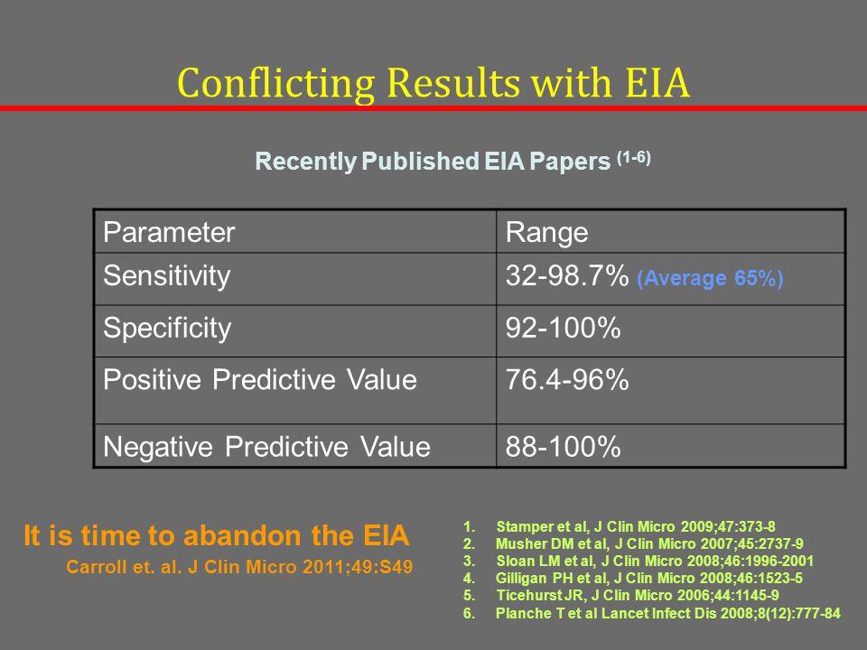 Conflicting Results with EIA ParameterRange Sensitivity32-98.7% (Average 65%) Specificity92-100% Positive Predictive Value76.4-96% Negative Predictive