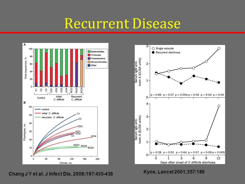 Recurrent Disease Chang J Y et al. J Infect Dis. 2008;197:435-438 Kyne, Lancet 2001;357:189