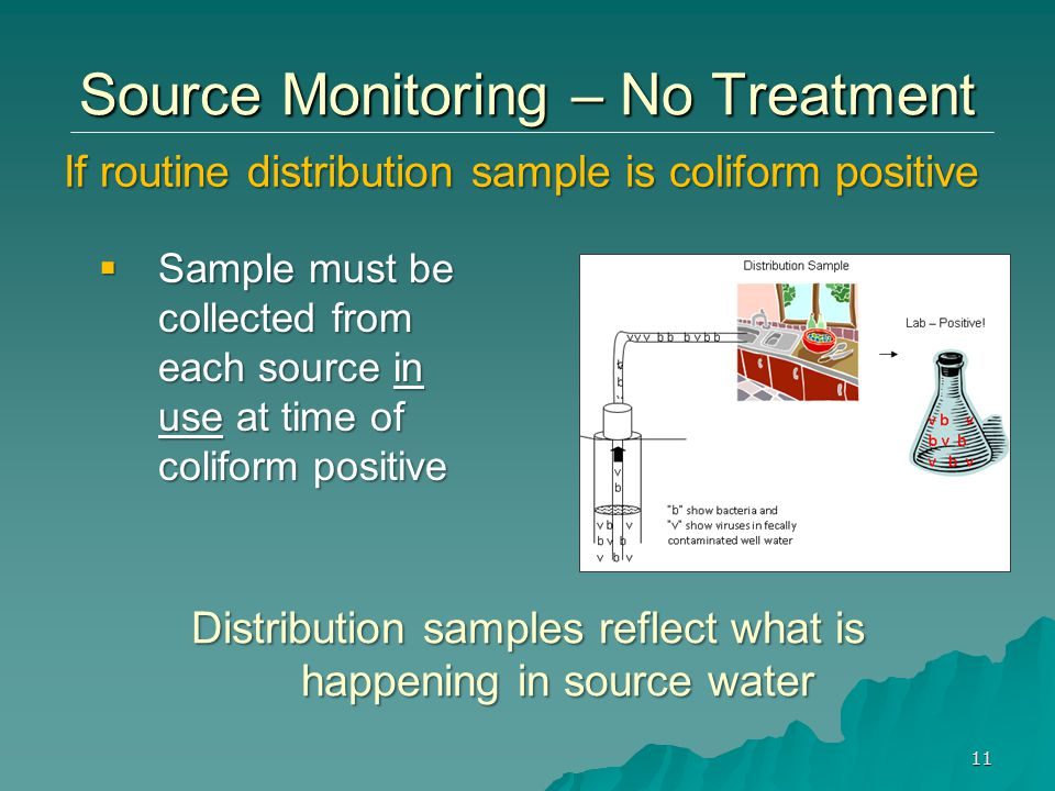 If routine distribution sample is coliform positive 11 Source Monitoring – No Treatment  Sample must be collected from each source in use at time of coliform positive Distribution samples reflect what is happening in source water